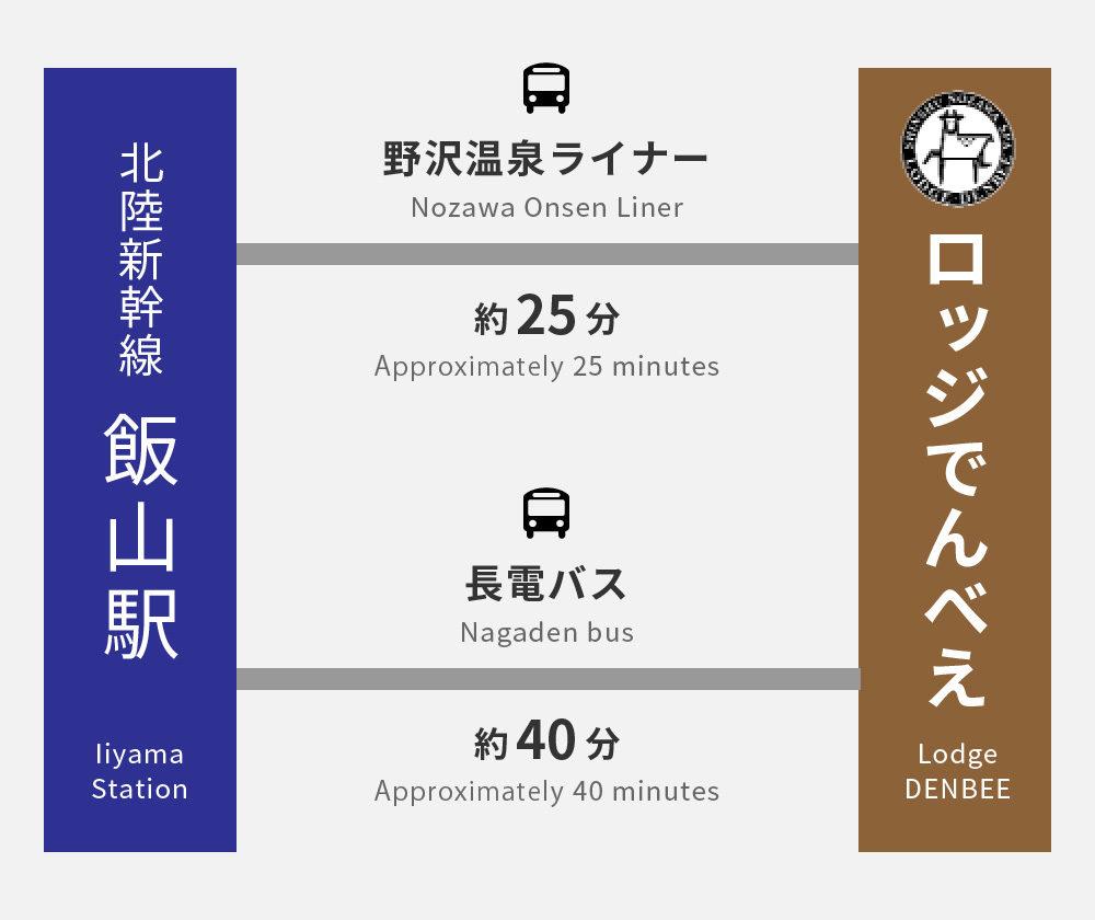 Hokuriku Shinkansen Iiyama station → Bus 25 minutes